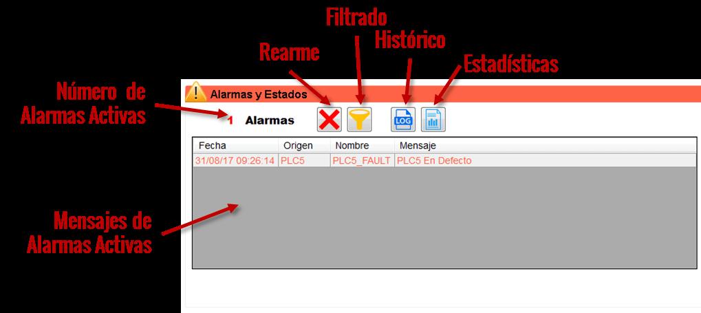 3.1 Alarmas