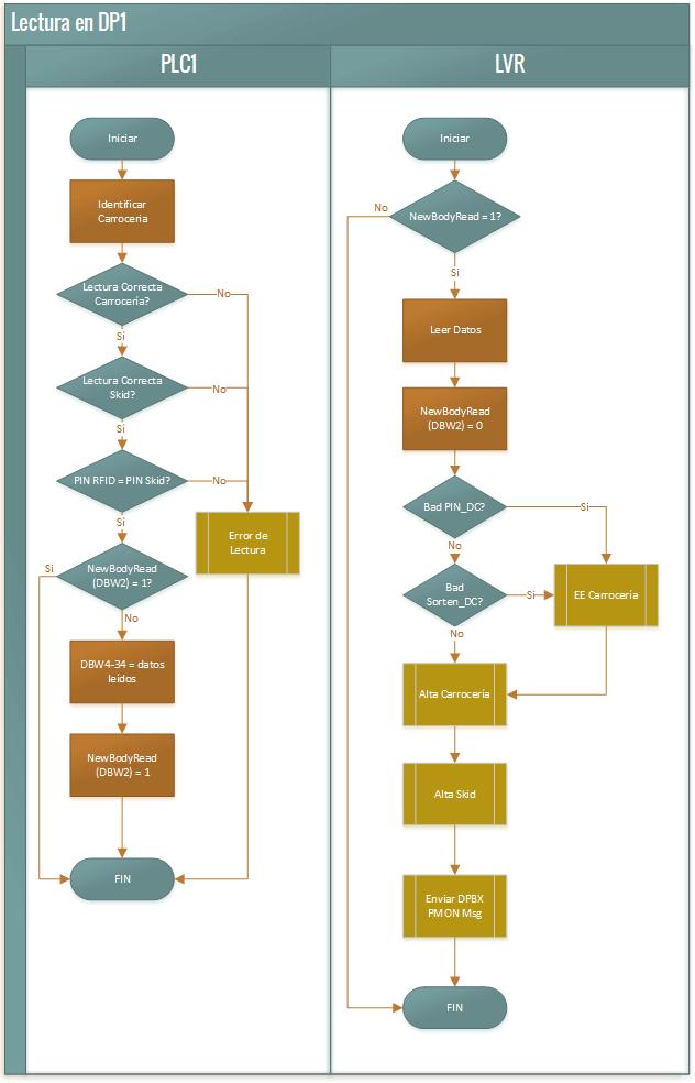 3. Puntos de control de entrada