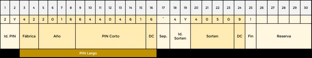Etiqueta RFID - Codificacion